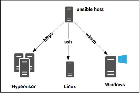 Ansible - Basis für automatisierte Konfigurationsprozesse